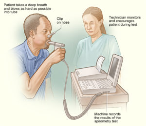 Asthma Treatment Spirometry